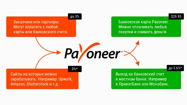 payoneer как работает