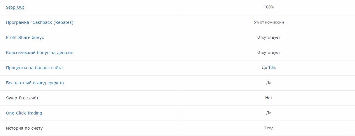 roboforex типы счетов prime